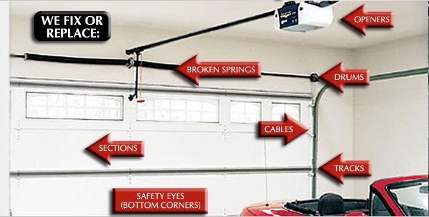 Best Garage Doors Repair Toronto